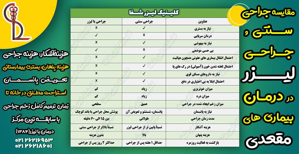 جدول مقایسه جراحی ها